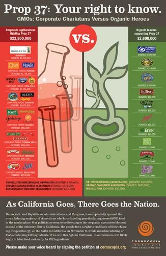 GMO vs Organic prop 37