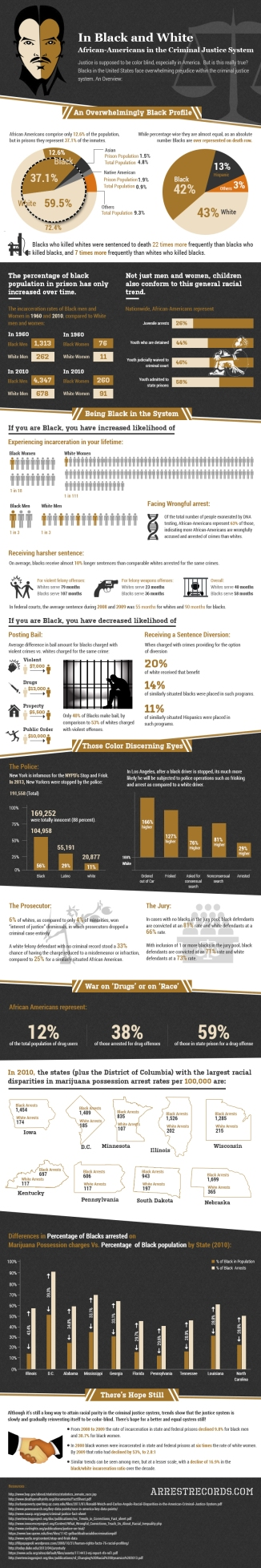 Racism in the Criminal Justice System